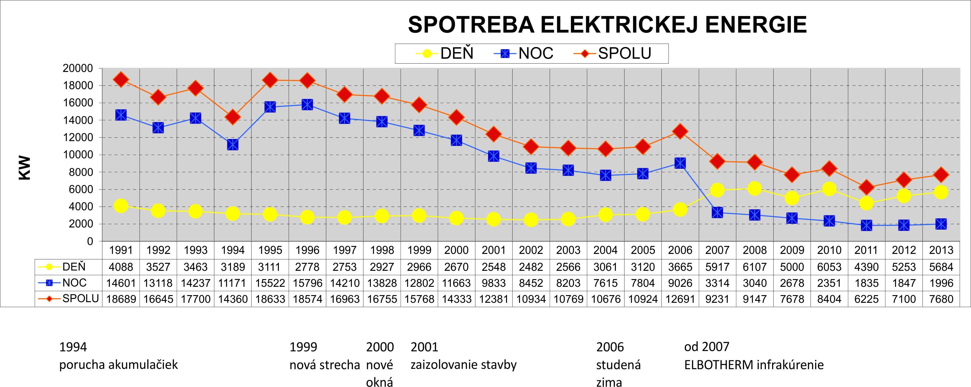 Spotreba elektrickej energie